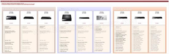 line-up Lecteurs et Enregistreurs Blu-Ray 2012