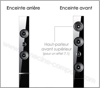 Samsung HT-E6750W : Enceintes avant/arrière