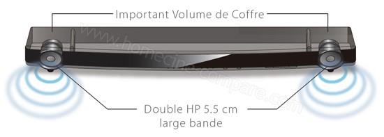 Yamaha YAS-203 Blanc : Haut-parleurs