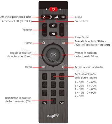 Zappiti Player 4K Duo : Télécommande infrarouge (crédit : Zappiti)