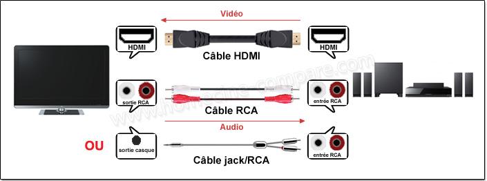 Schéma de branchement audio analogique TV / home cinéma