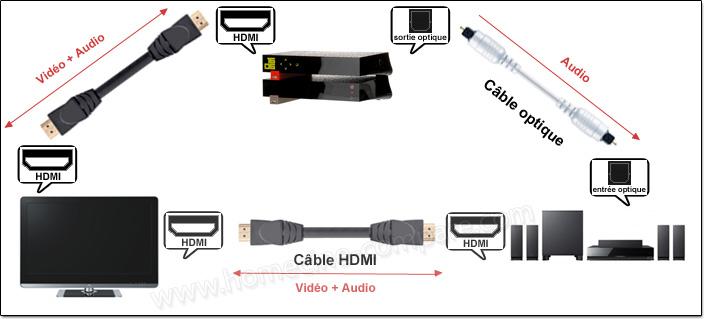 Exemple de branchements numériques TV / home cinéma / périphérique