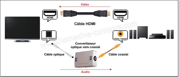 Comment brancher cable optique - Comment avoir tv orange sur plusieur tv ...