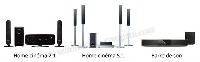 Les différents types de home cinéma